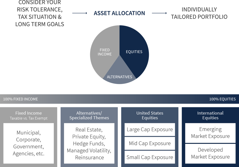 Visualization of MAI's process of asset allocation